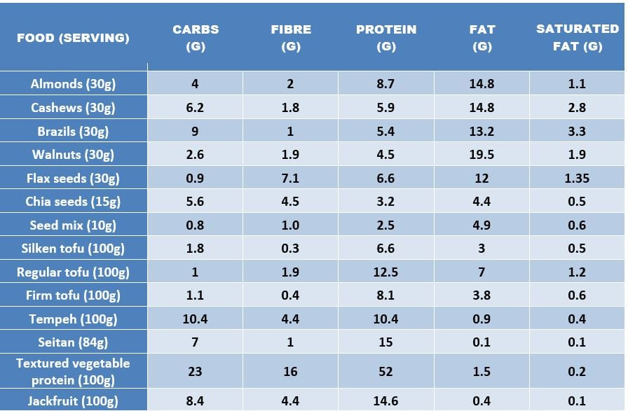 vegan keto protein