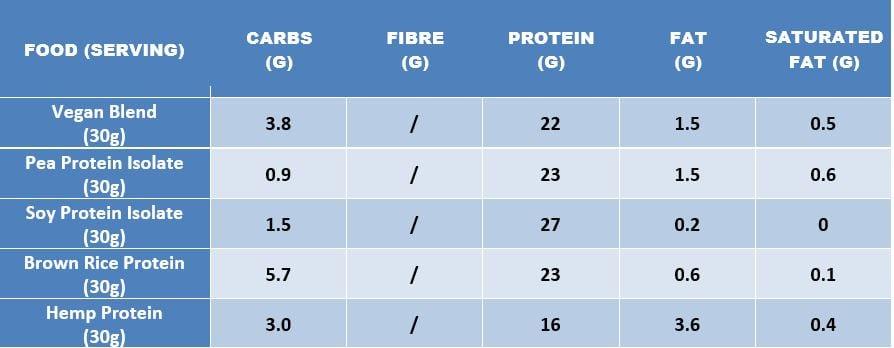 vegan keto protein powders