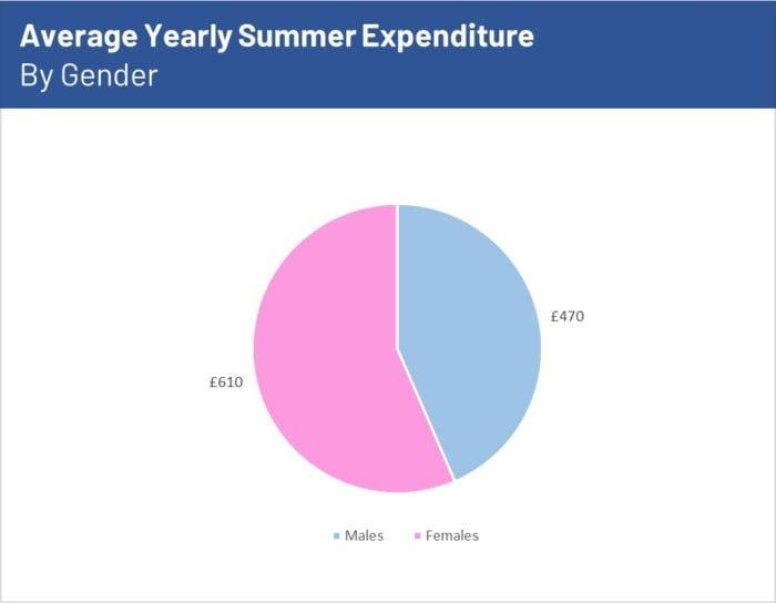 average summer spend by gender