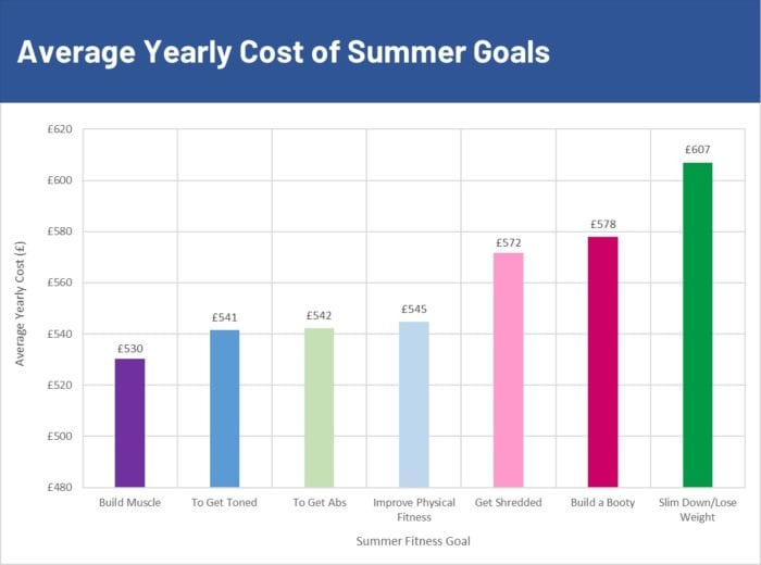 Average yearly cost of summer fitness goals