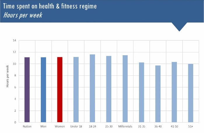 time spent on health and fitness