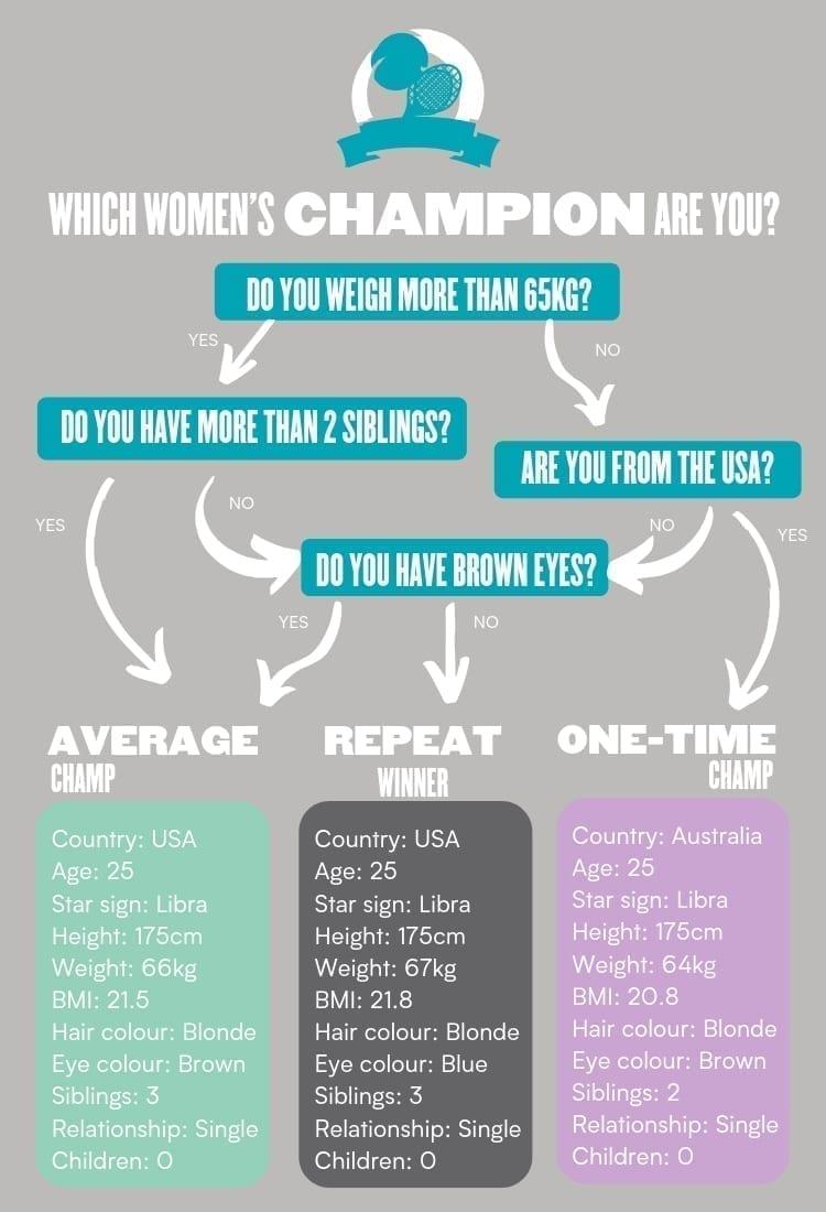 flow char diagram of women's tennis champion profiles