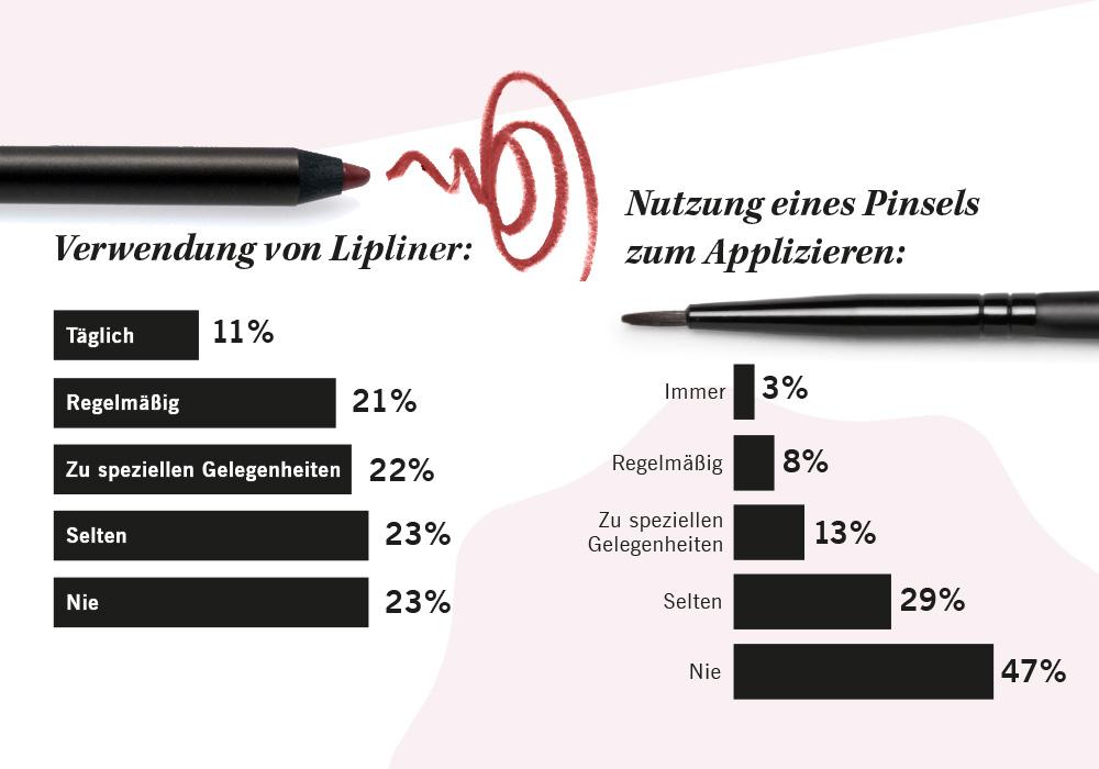 Lippenstift-Umfrage_Lipliner