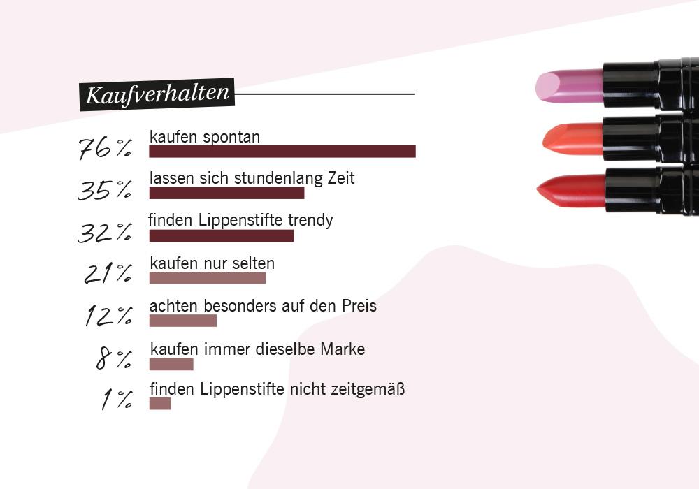 Lippenstift-Umfrage_Kaufverhalten
