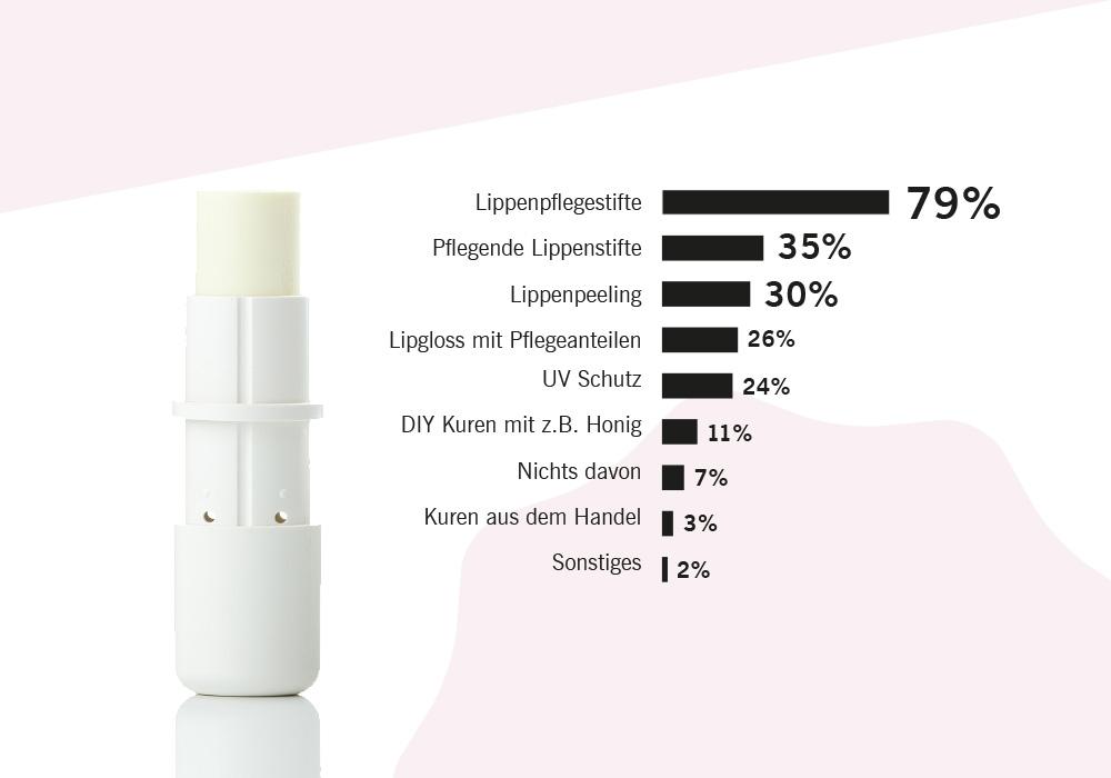 Lippenstift-Umfrage_Helfer