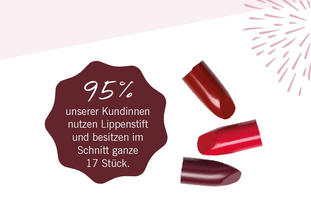 Lippenstift-Umfrage_Prozente