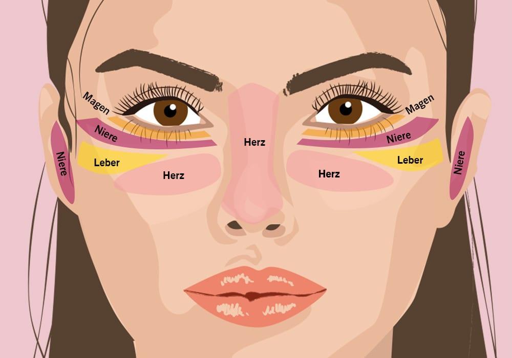face-mapping-pickel-im-gesicht-ursache-Augen-Nase