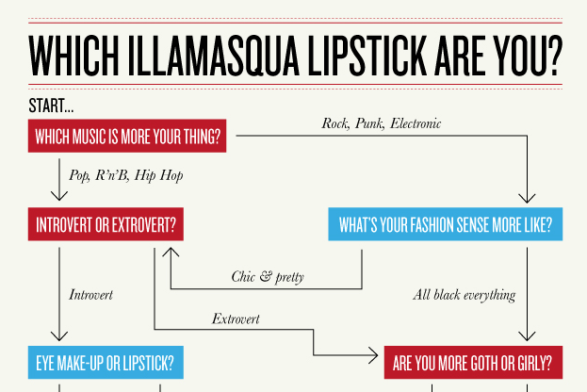 Flowchart Fridays! Which Illamasqua Lipstick are you?!