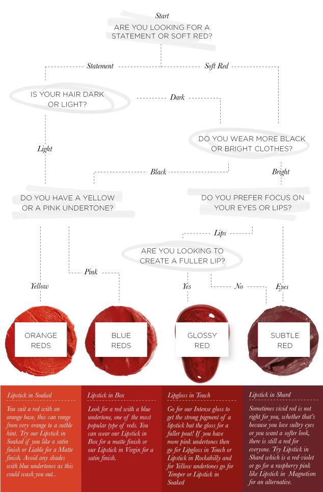 Red lipstick flowchart | Illamasqua