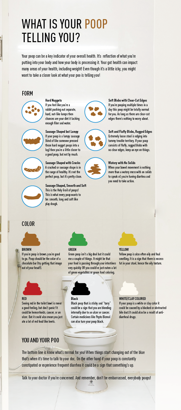 What's your poo telling you? Poop Infographic
