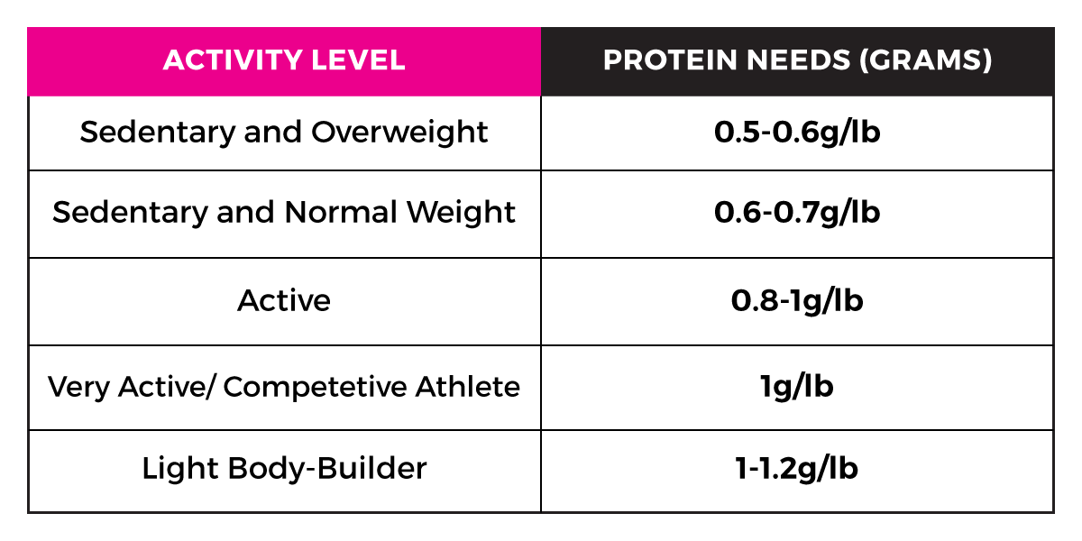 chart showing how much protein a woman needs