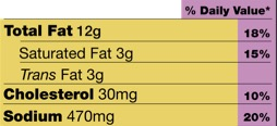 A nutrition label showing fat