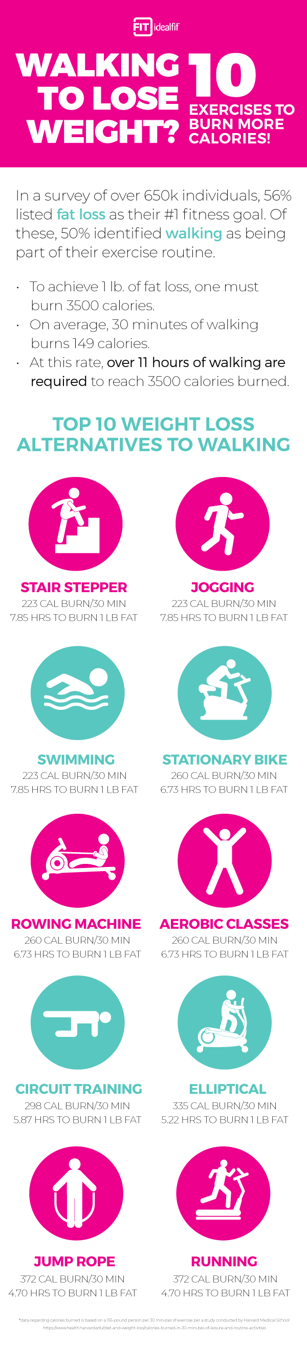 An infographic showing the calories burned of different activities