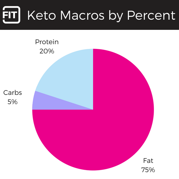 An infographic showing keto macros by percent